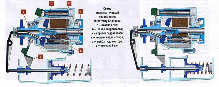 схема гидростатической трансмиссии