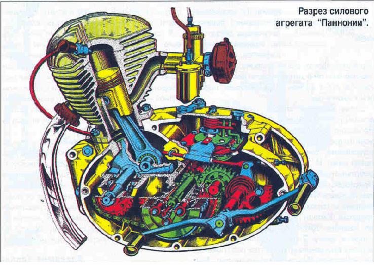 разрез мотора мотоцикла Панония